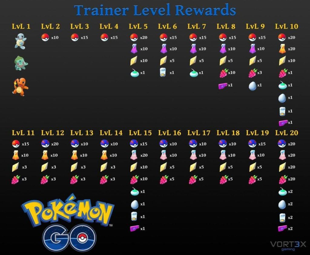 Pokemon-Go-Trainer-Level-Up-Rewards